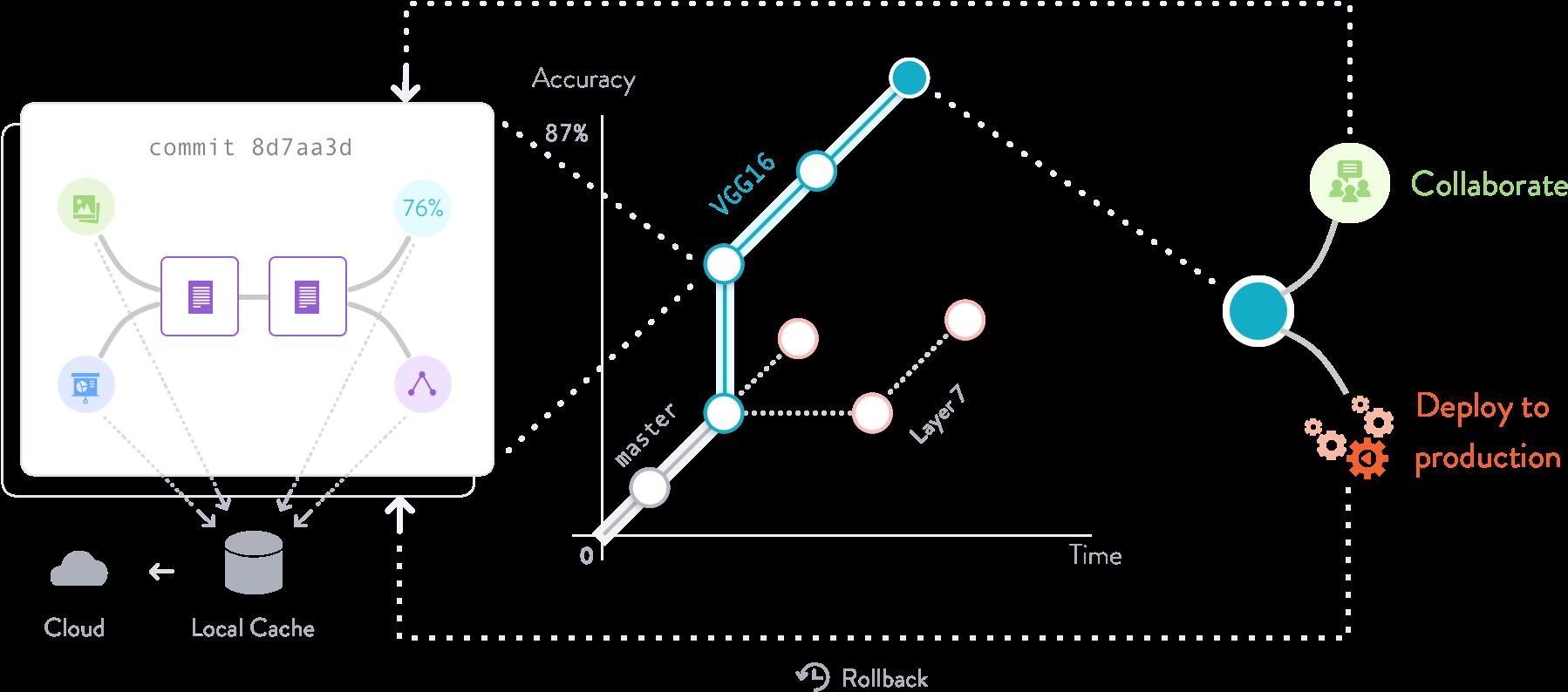 Data Version Control · DVC
