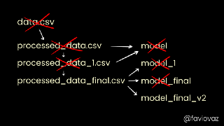 Data version control with DVC. What do the authors have to say?